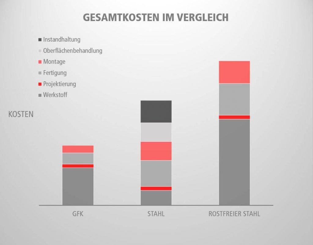 GFK Produkte & Konstruktionen